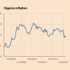 Nigeria's Inflation rate hits 16.5%